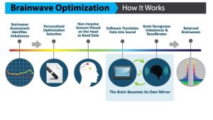 How Brain-Wave Optimization works